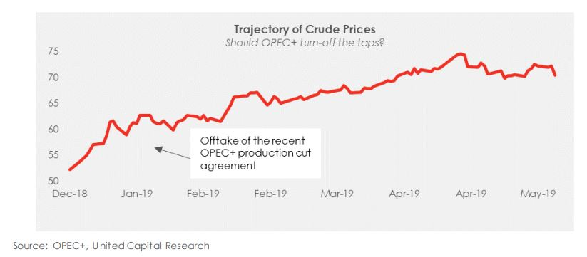 Should OPEC+ turn on the taps?