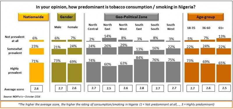 WORLD NO TOBACCO DAY: POLL REVEALS AN URGENT NEED TO EFFECTIVELY ENFORCE THE TOBACCO CONTROL ACT IN NIGERIA - Brand Spur