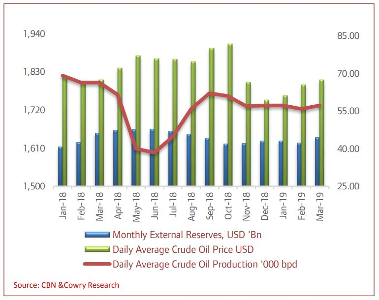 FAAC Distributions to States Increase in 2018 amid Higher Crude Oil Price & Production