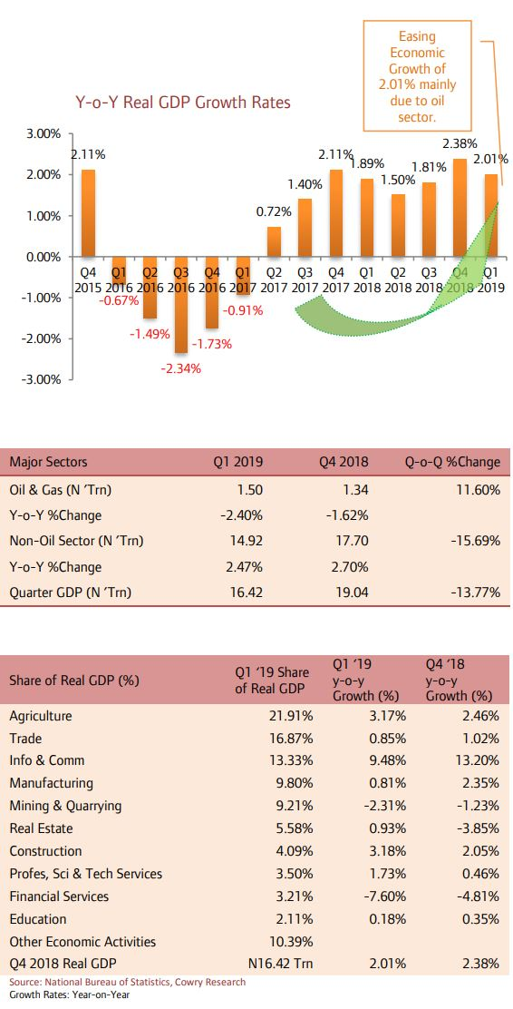 Telecoms, Agric and Construction Sectors Drive Q1 2019 Real Output Growth by 2.01% Y-o-Y.