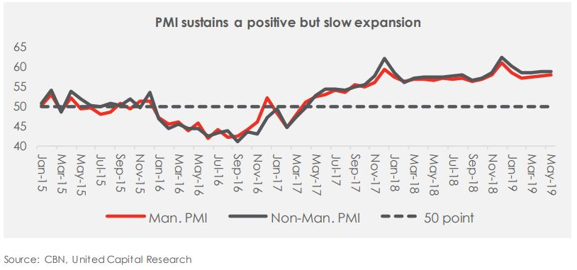 May-19 PMI: An Indication of a slow recovery still!
