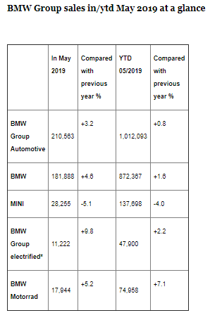 BMW Group Proceeds to expand sales and market share in May