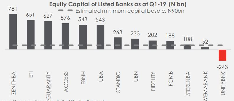 Proposed Banking Sector Recapitalization: How prepared are the listed banks?