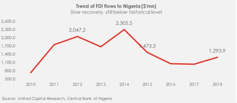 FDI flows into Africa: A tale of two tales...