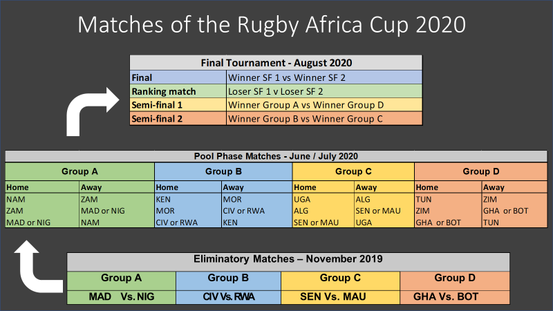 Launch of the Rugby Africa Cup (RAC), the qualifying competition for the 2023 Rugby World Cup - Brand Spur