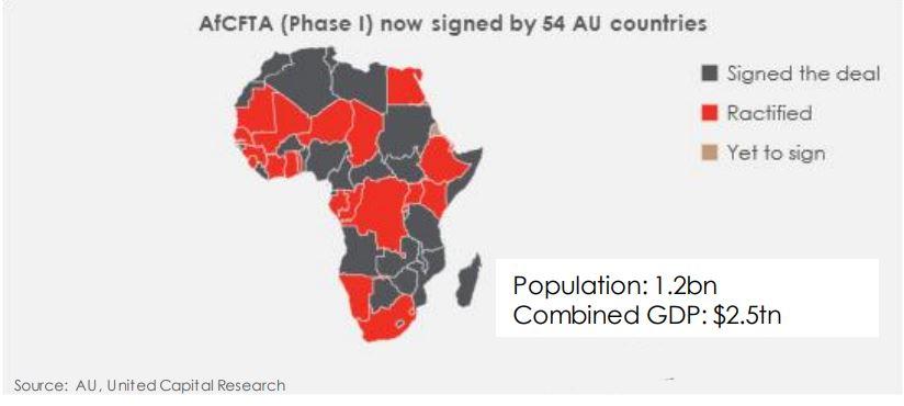 AfCFTA: Understanding the agreement