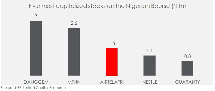 Airtel Africa jumps 10.0% on arrival