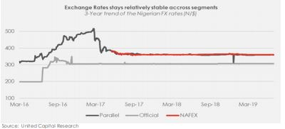 Foreign exchange rate and reserves: Will the Naira continue to remain stable? - Brand Spur