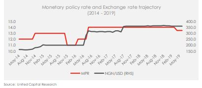Monetary Policy Decision in H2-19: Any possibility of a rate cut?