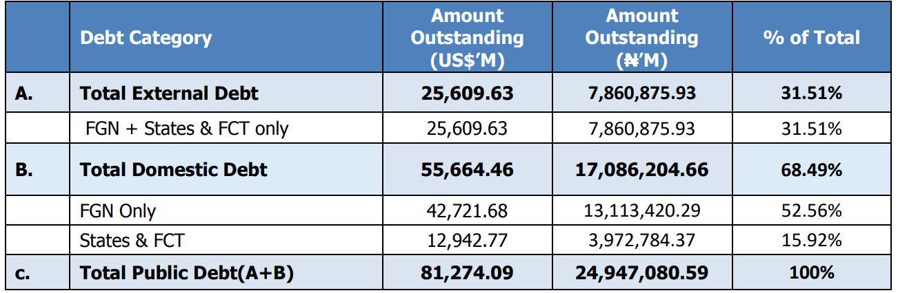 Nigeria's total debt stock rises to N24.9tr - DMO