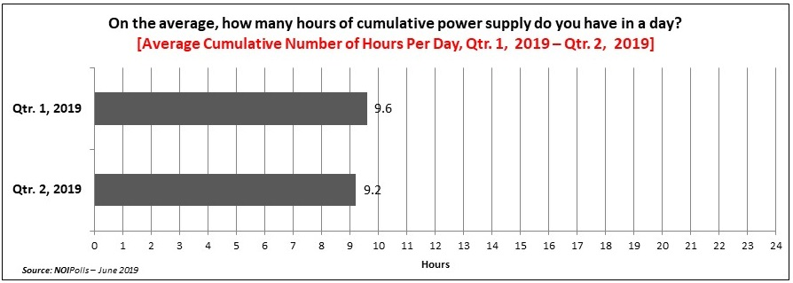 Nigerian Households Experienced A Decline in Power Supply in Q2, 2019 - Report - Brand Spur