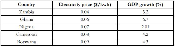 Proposed hike in Electricity tariff