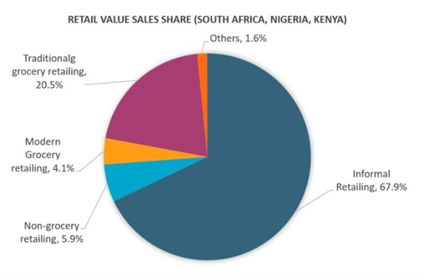 Key trends across retail channels in Africa - Brand Spur