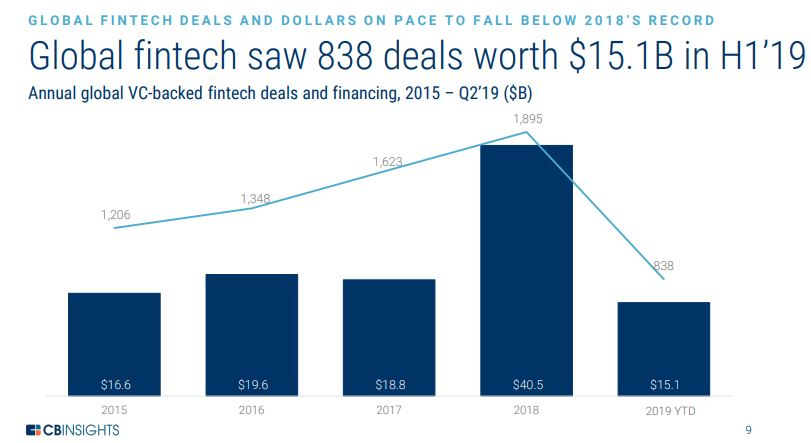 Global Fintech Report: Fintech Funding Topped $8.38bn in Q2 2019