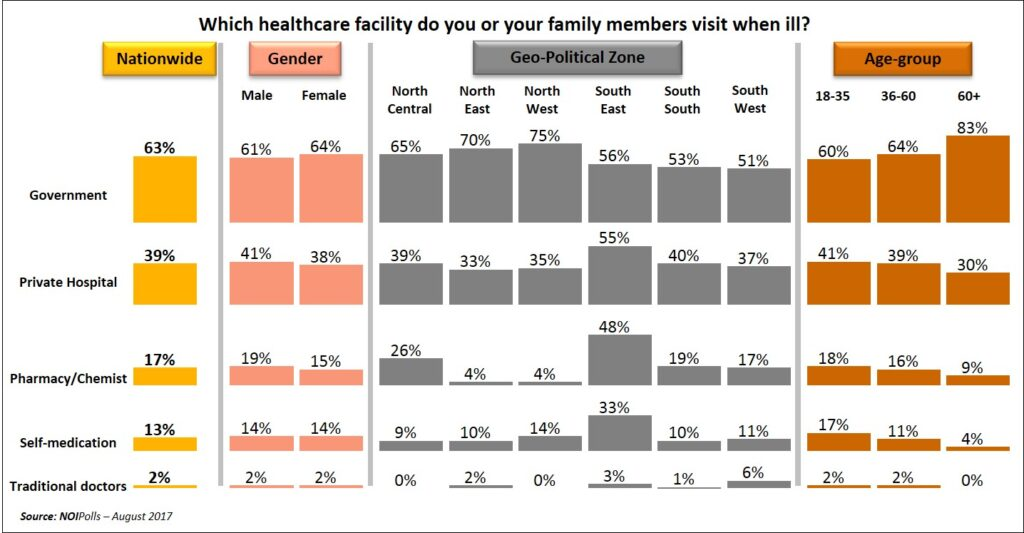 Health Insurance Coverage For Nigerians Still Abysmal; An Urgent Call For New Strategy - Report - Brand Spur