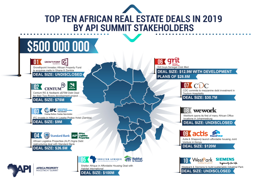 Billions Poised For Africa's Real Estate Sector