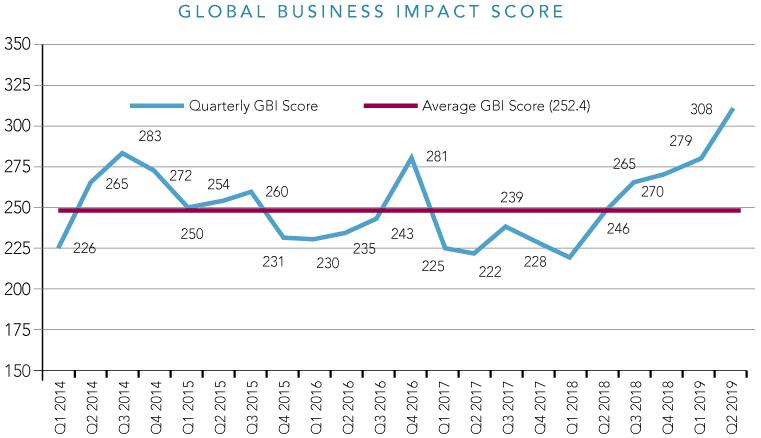 The Global Business Risk Report Q2 2019: Ten Key Global Risks for Businesses - Brand Spur