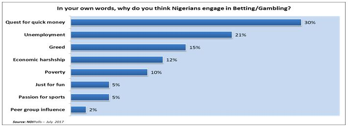 About 40% of Nigerians Engage in Gambling in The Country - Brand Spur