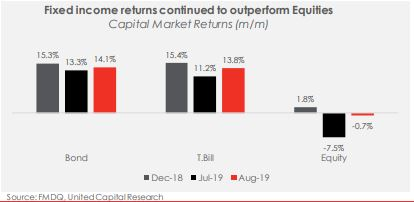 Capital Market Playbook: Aug-19 review and Sept-19 outlook - Brand Spur