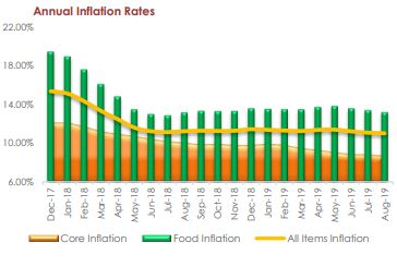 August 2019 Annual Inflation Rate Slips to 11.02% as Food Inflation Drops to Single Digit in Kogi, Katsina States… - Brand Spur