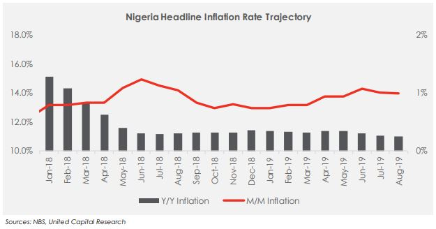 Disinflation continues in Aug-19 as Headline rate moderates to 11.02% y/y
