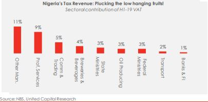 Nigeria's Tax Revenue: Plucking the low hanging fruits!