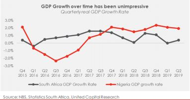Q2-19 GDP: Structural challenges apparent in Africa's two largest economies