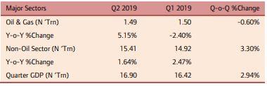 Q2 2019: Real GDP Rises by 1.94% Y-o-Y on the back of Oil & Gas, Telecoms Sectors