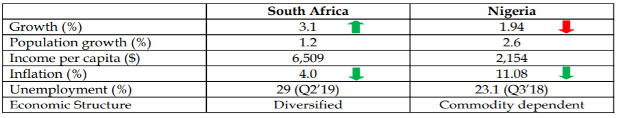 """Q2 GDP Growth Slumps to 1.94%: But there is """"Fire in Soweto"""""""