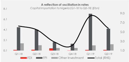 Capital Importation in H1-19: A reflection of oscillation in rates
