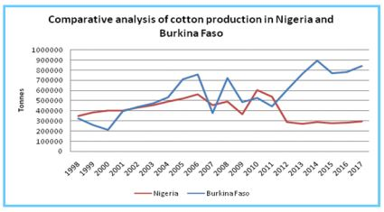 Cotton Production in Nigeria: The Pathway to Recovery