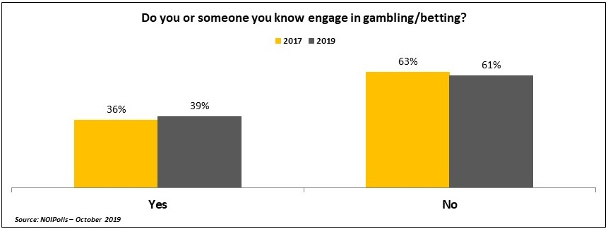 New Poll Reveals an Increase in Betting Population in Nigeria