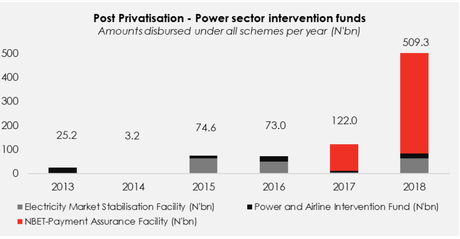 Another Power Sector Loan: So Far, So Good? - Brand Spur