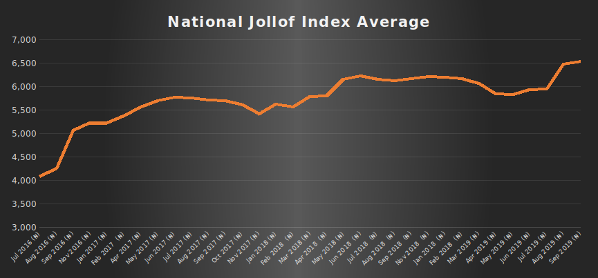 Q3 Jollof Index: Inflation jumps off the border