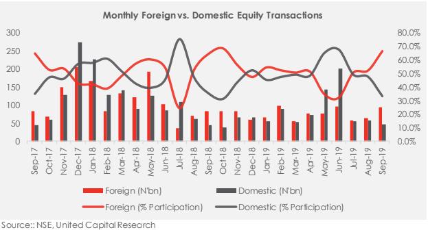 Equity Market Transaction Report in Sept-19: Institutional flows drag market