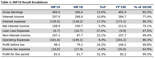 United Bank for Africa Plc 9M'19 - Earnings leap on strong non-interest revenue - Brand Spur