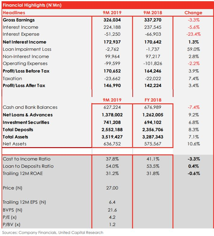 …still incredibly profitable: Guaranty Trust Bank 9M 2019 earnings