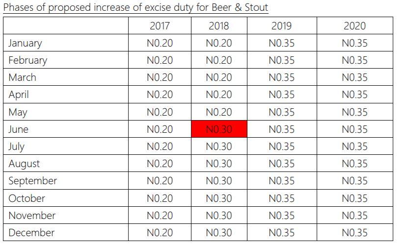 Nigerian Breweries Plc 9M-19: …Marred by weak earnings amid increased excise duty