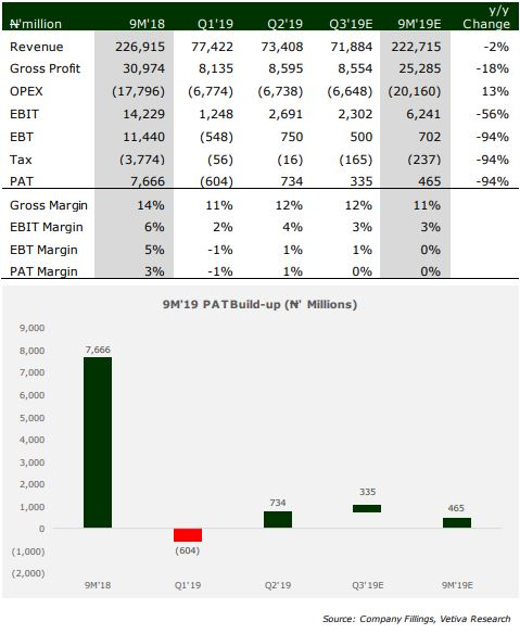 Nigerian Oil And Gas Sector: Q3 2019 Earnings Preview