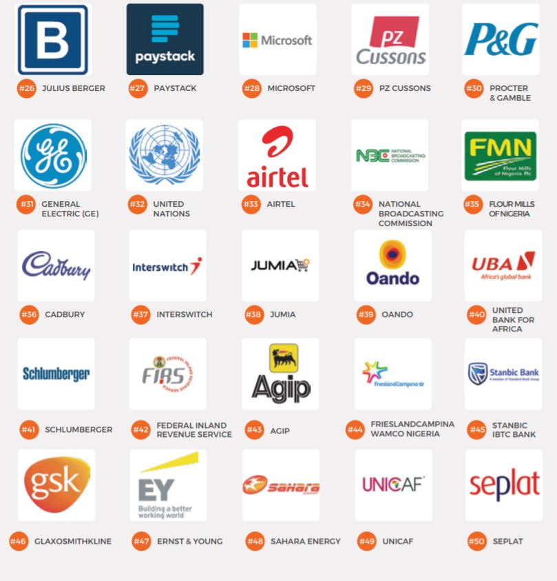 These are the 100 best companies to work for in Nigeria