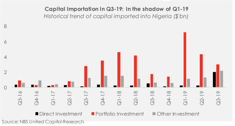 Capital Importation In Q3-19: In The Shadow Of Q1- 19 - Brand Spur