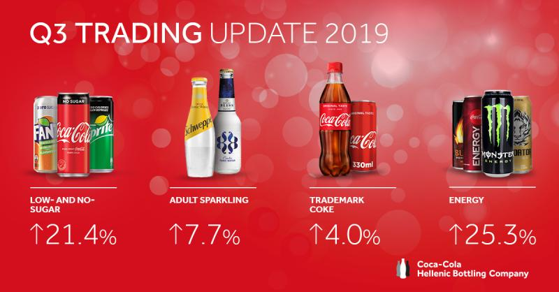 Coca-Cola HBC AG Q3 2019 Trading Update - Solid Quarter Despite Adverse Weather Conditions - Brand Spur