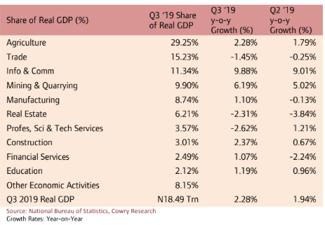 Real GDP Surprises By 2.28% On Strong Oil Sector Performance, Non-Oil Sector Support - Brand Spur