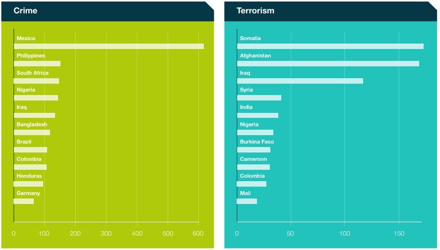 International political violence and violent organised crime report for Q3 2019