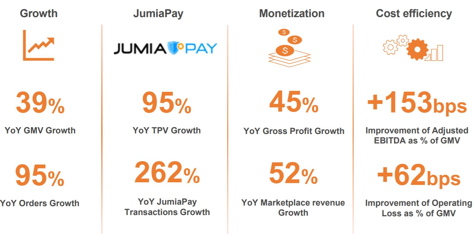 Jumia Reports Q3 2019 Results: Marketplace revenue up 52% and Gross profit up 45% year-over-year