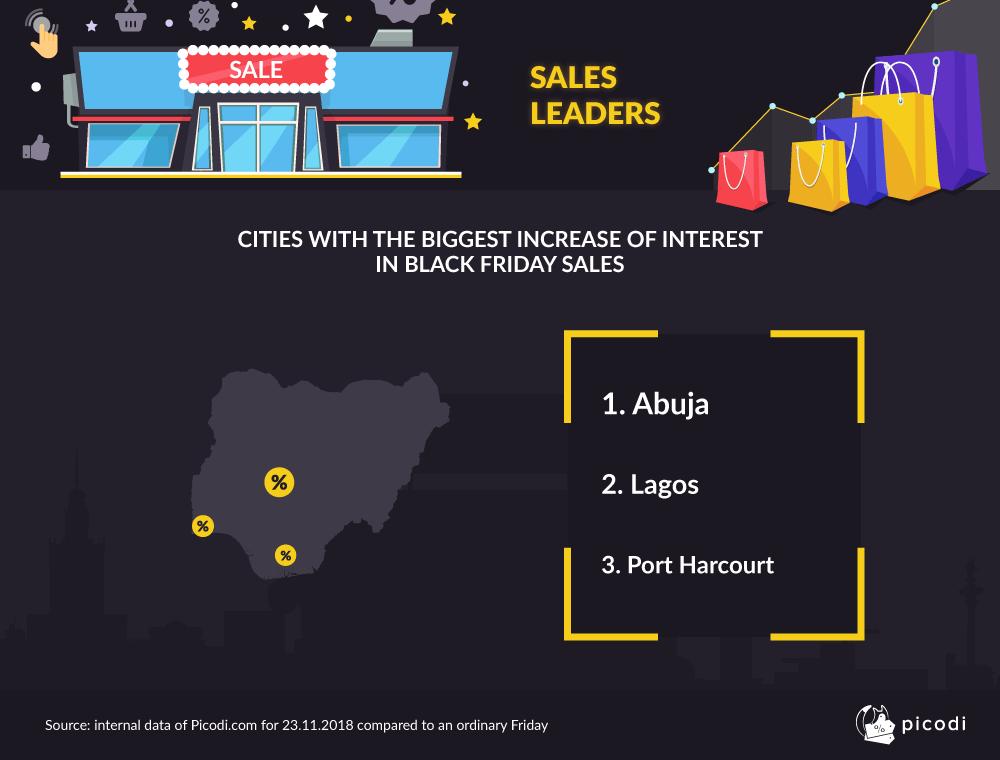 Men vs Women: Who spends more on Black Friday in Nigeria?