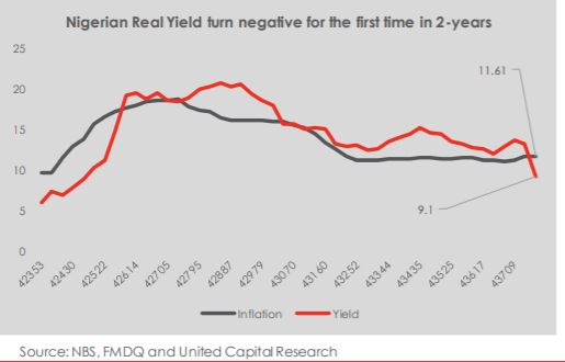 Negative real T-bills rate: an investment case for riskier assets?