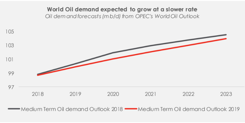 OPEC's World Oil Outlook 2019: Implications for Nigeria