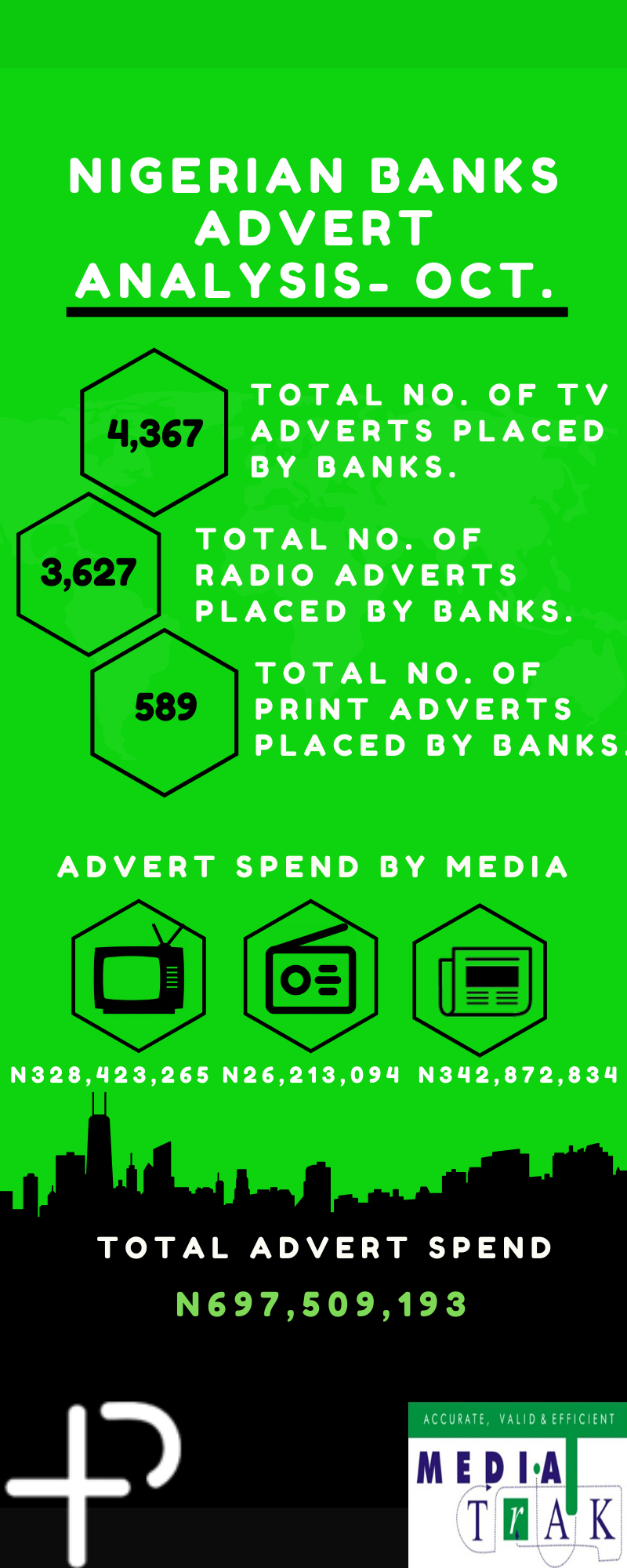 Nigerian Banks Spend N697.5M on Adverts in One Month