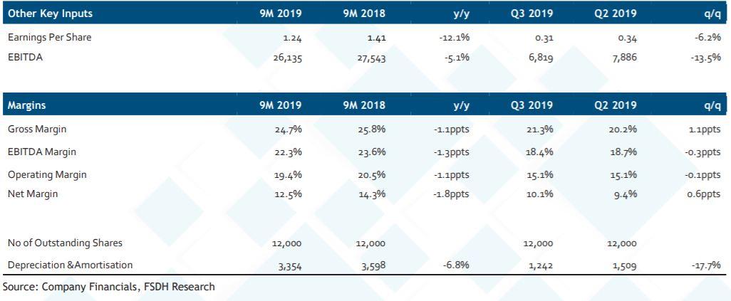 Dangote Sugar Earnings Review 9M 2019: Cost pressure drags profitability but renewed optimism